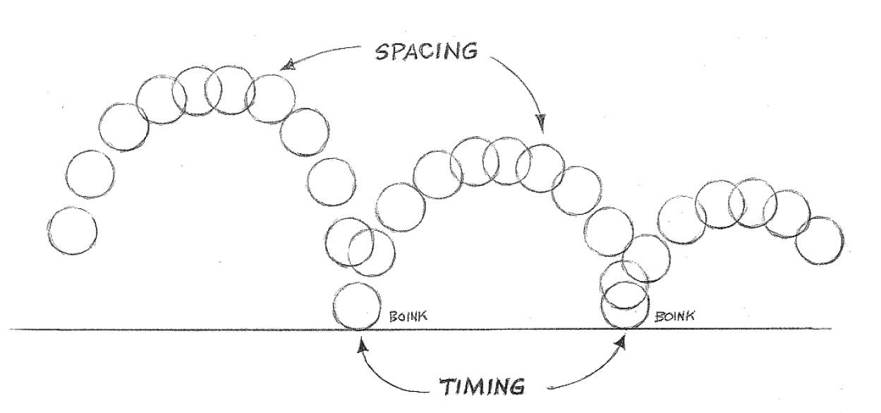 Animation Fundamentals – Timing and Spacing